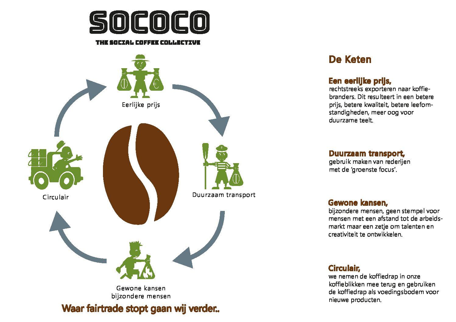 Samenwerking met Sococo